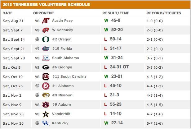 Tennessee Volunteer 2013 schedule