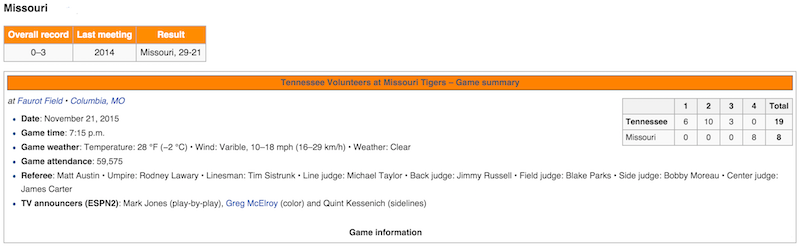 tennessee volunteers missouri tigers