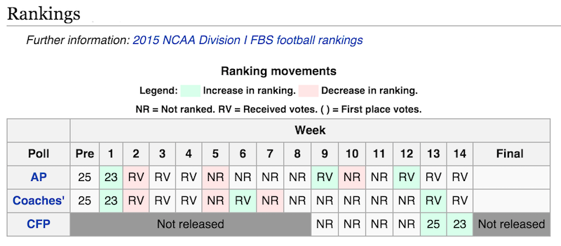 tennessee volunteers ranking 2015